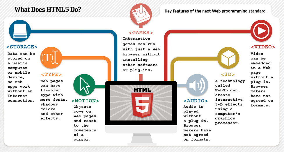 HTML5 is Out of Beta and Became a Standard