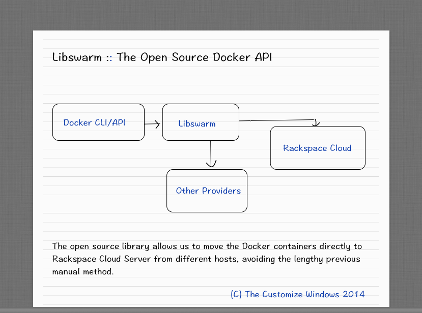 Libswarm-The Open Source Docker API