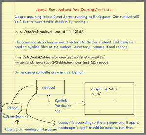 Ubuntu, Run Level and Auto Starting Application