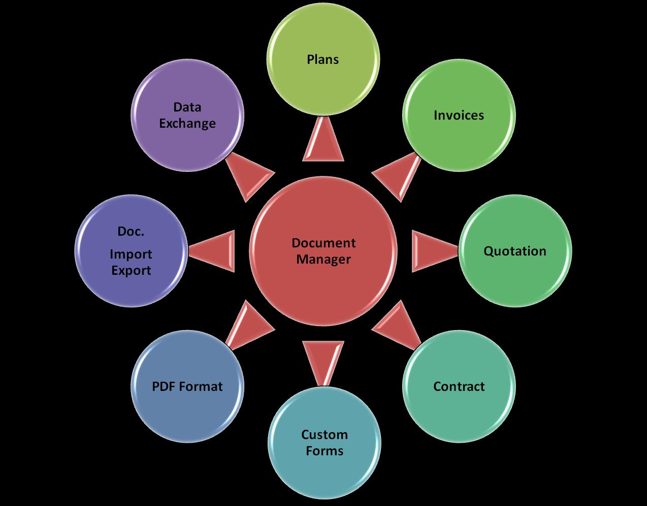 Cloud Document Management System (DMS)