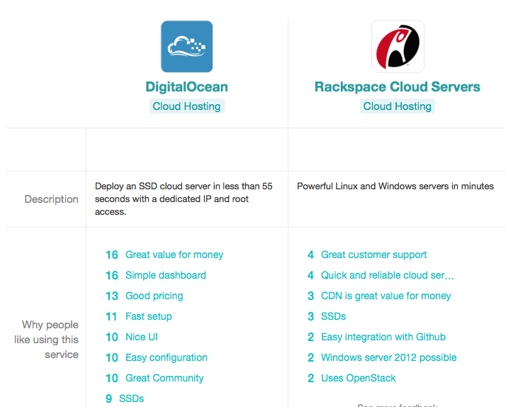 DigitalOcean Versus Rackspace Cloud Server