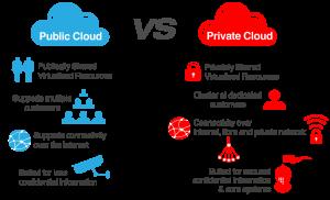 Future of Private Cloud in Enterprises