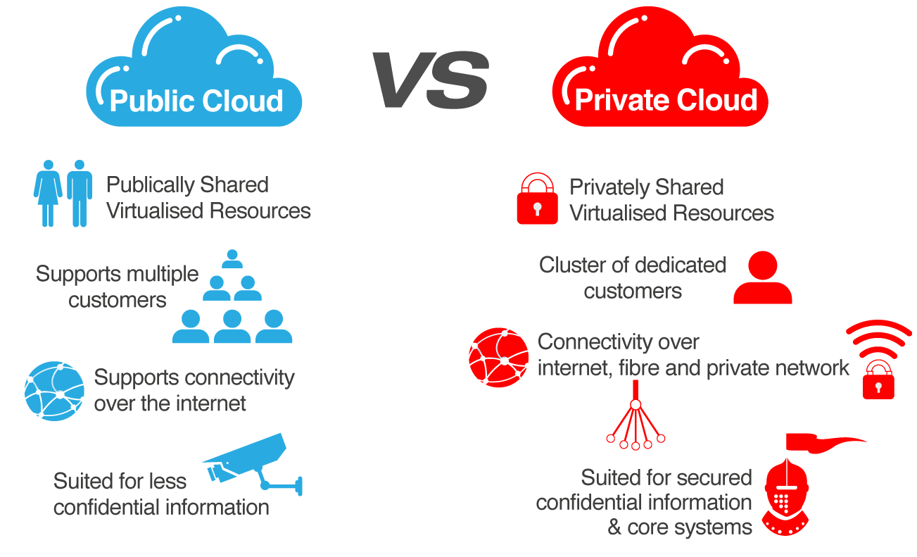 Future of Private Cloud in Enterprises