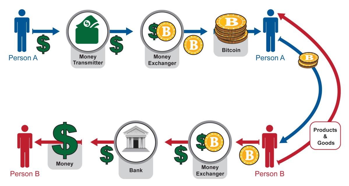 How does money exchange work