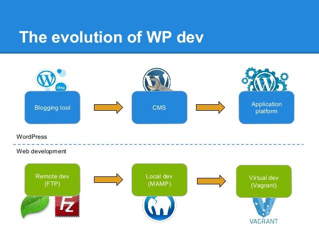 Wordpress Local Development with Vagrant