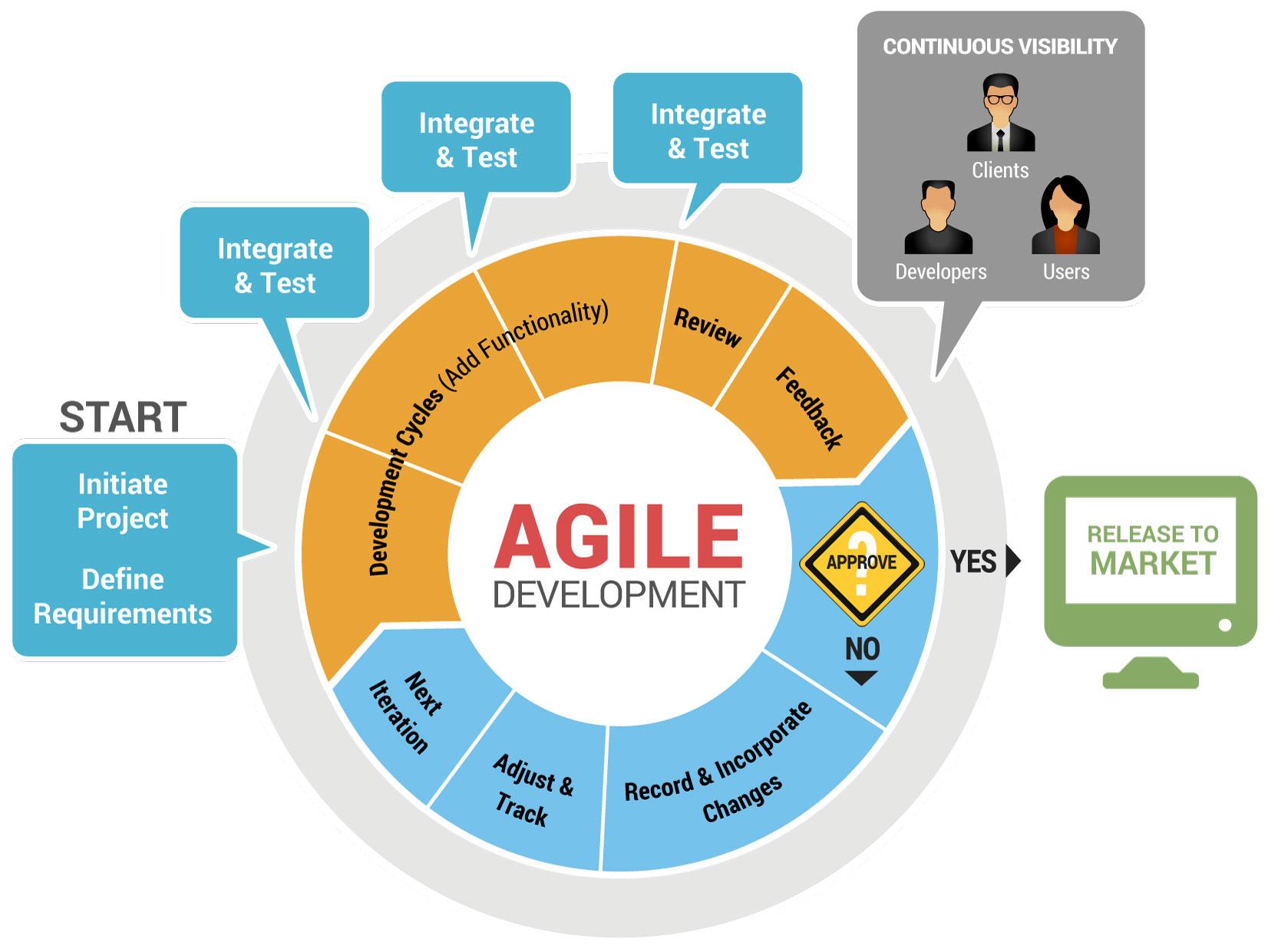 Agile Application and Cloud Computing