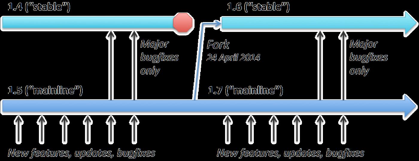 How To Keep Ubuntu apt-get install nginx Updated