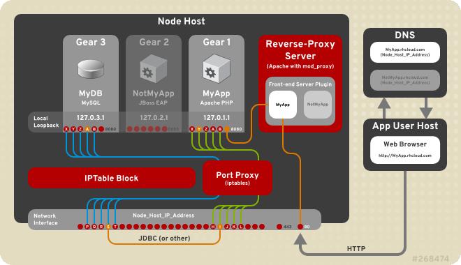 Install OpenShift Origin on Rackspace Cloud Server