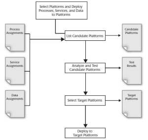 Cloud Service Provider Selection Criteria