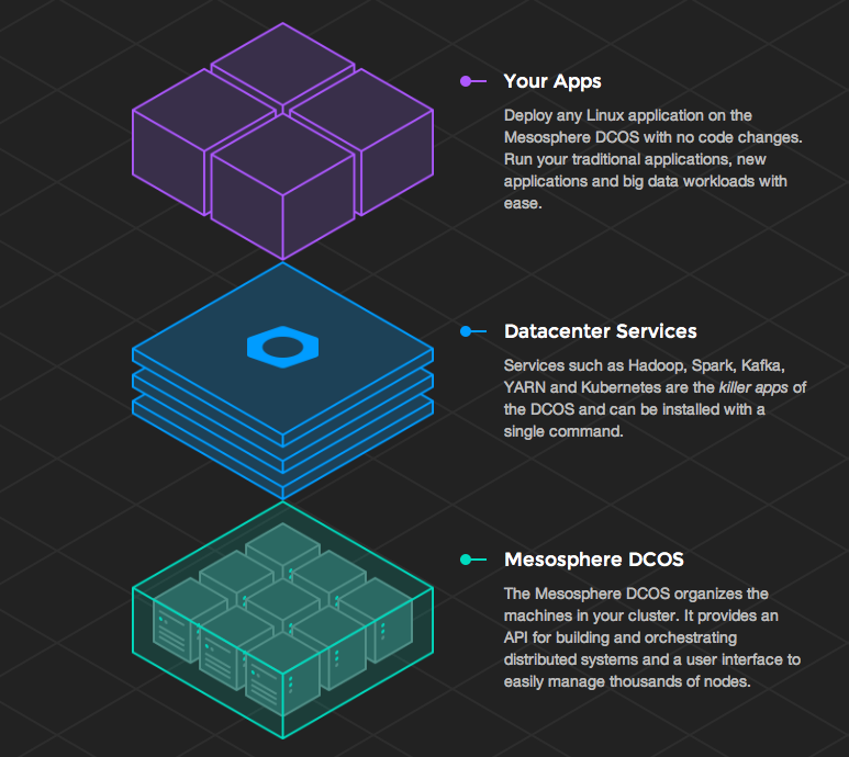 Mesosphere Data Center Operating System