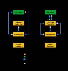 Online Certificate Status Protocol (OSCP)