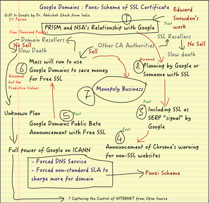 Google Domains Ponzi Scheme Of Ssl Certificate