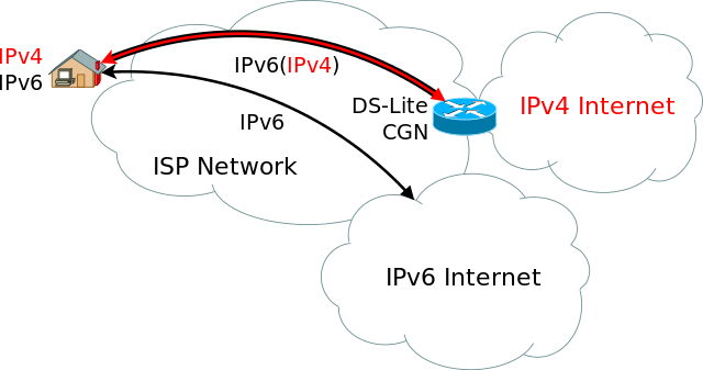 IPv4 and IPv6 Details