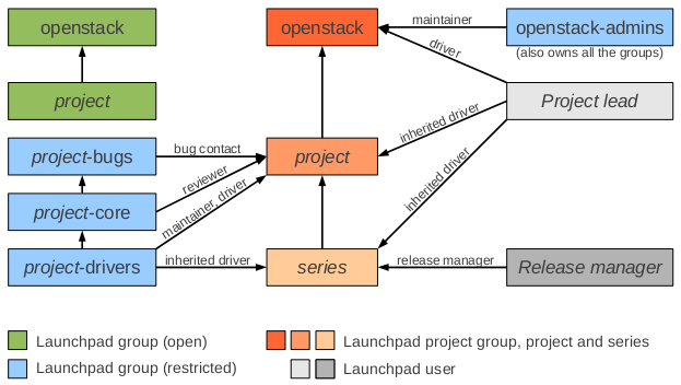 OpenStack Swift GUI Tools