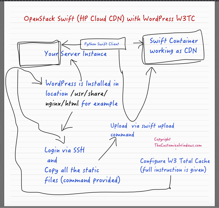 OpenStack Swift (HP Cloud CDN) with WordPress W3TC