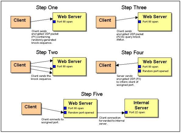 Port knocking in Ubuntu Hide SSH Daemon on HP Cloud
