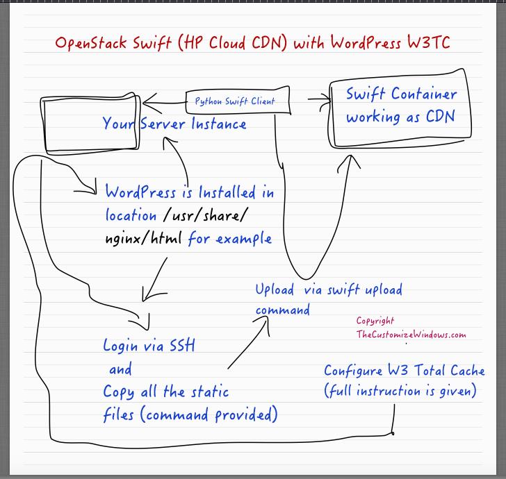 OpenStack Swift (HP Cloud CDN) with WordPress W3TC