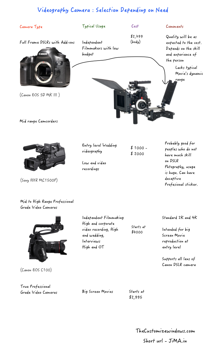 Videography Camera Selection Depending on Need