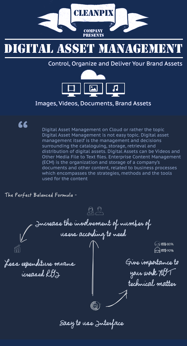 Digital-Asset-Management-on-Cloud