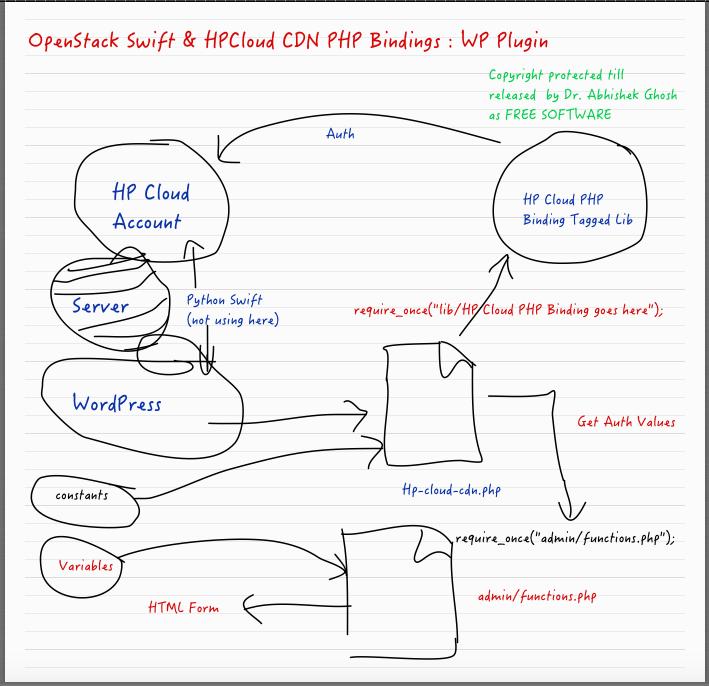 OpenStack Swift & HPCloud CDN PHP Bindings