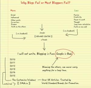 Why Blogs Fail or Most Bloggers Fail