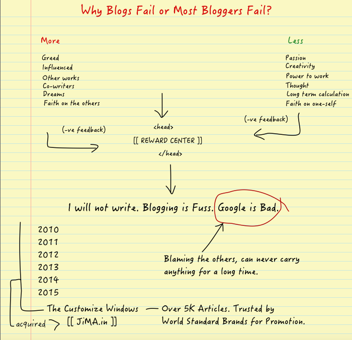 Why Blogs Fail or Most Bloggers Fail