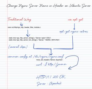 Change Nginx Server Name in Header on Ubuntu Server