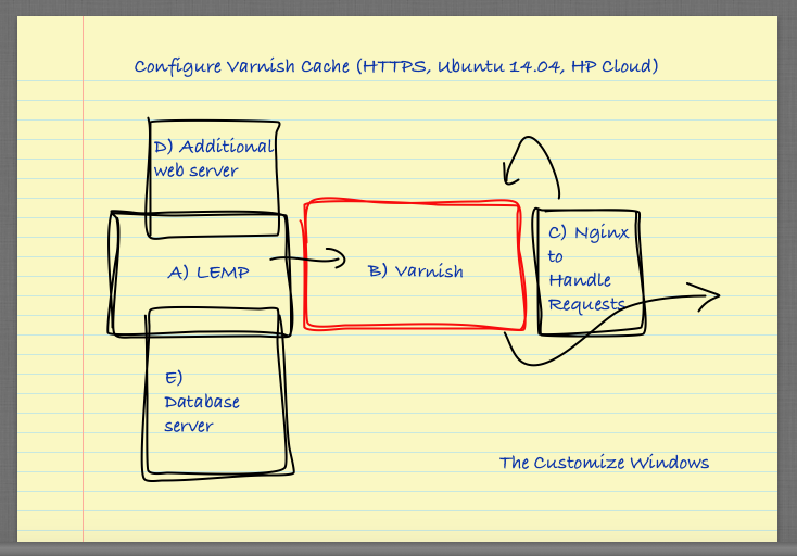 Configure Varnish Cache HTTPS Ubuntu 14 HP Cloud