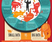 Little Data Instead of Big Data?