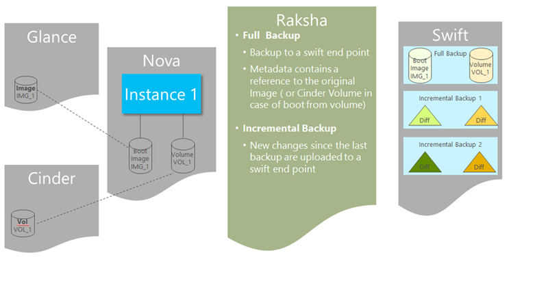 OpenStack Raksha Client Tools (HP Cloud)