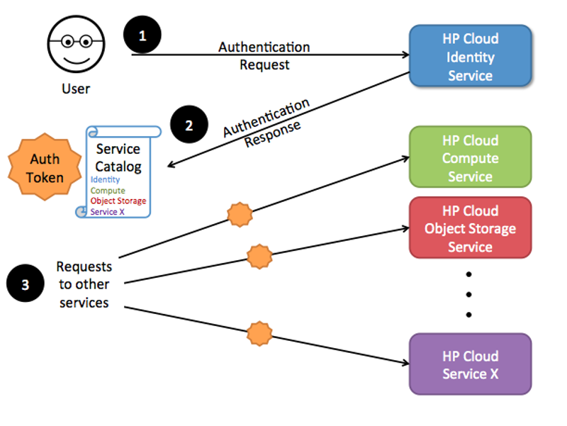 Why You Need an OpenStack Based Cloud Server