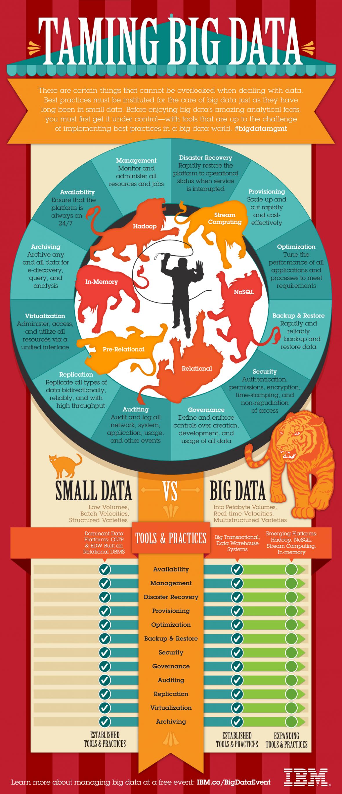 Little Data Instead of Big Data