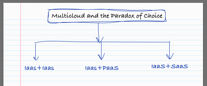 Multicloud and the Paradox of Choice