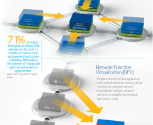 Software-Defined Infrastructure: More Bang, Less Buck
