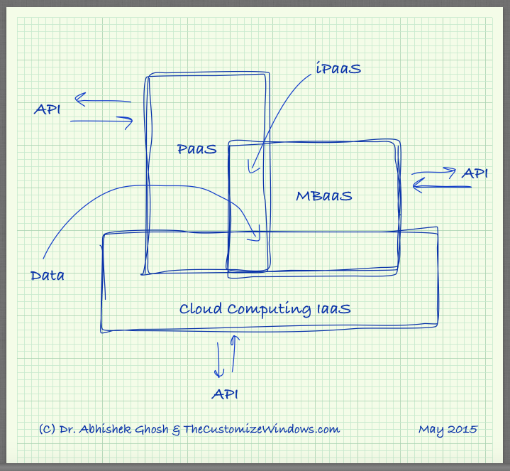 Open Source iPaaS Software For Cloud IaaS or PaaS
