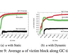 Research Showing No Advantage of SSD on Virtual Machine