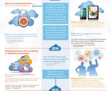 Top 5 Cloud PaaS Providers