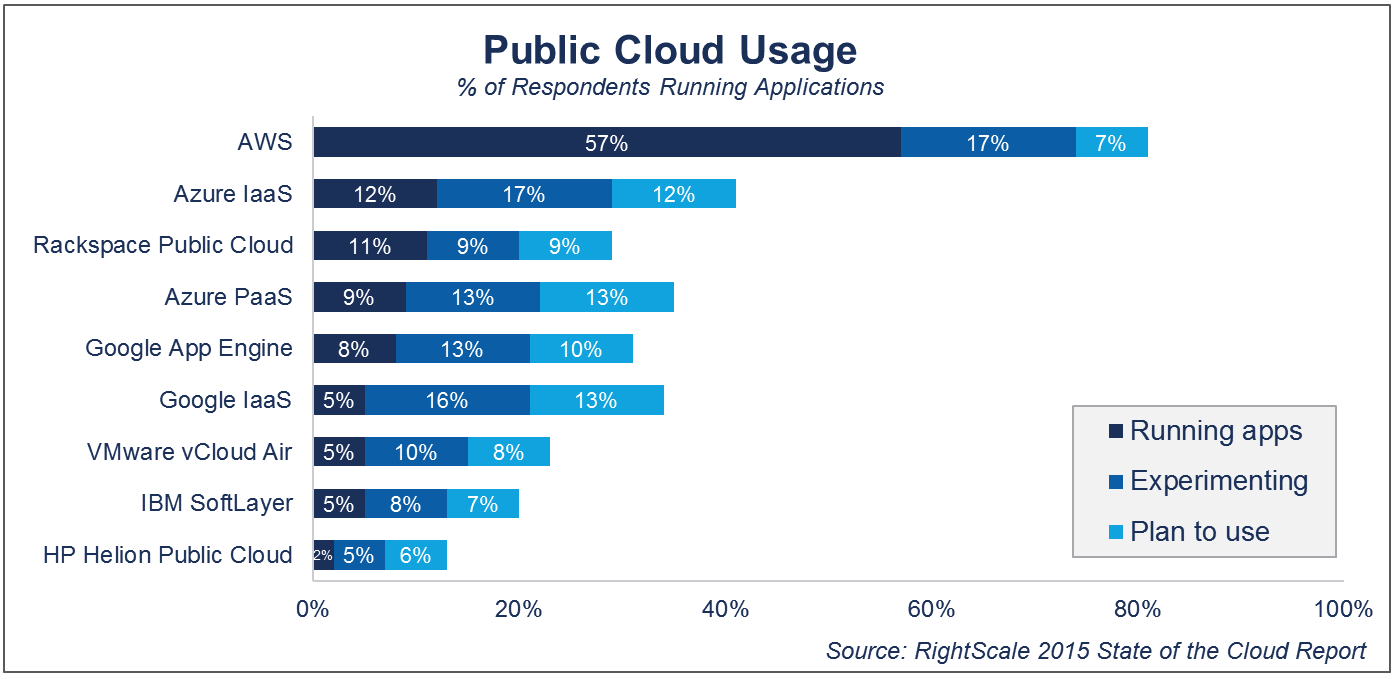 Trends in Cloud Computing For Small Business in 2015