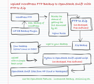 Upload WordPress FTP Backup to OpenStack Swift With FTP to Zip