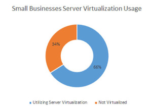 When Virtualization is Worthy for SMB?