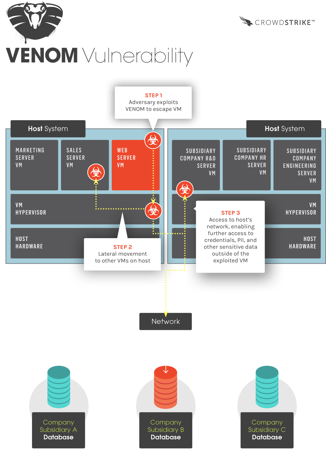 Cloud IaaS & CVE-2015-3456 (VENOM) Security Vulnerability