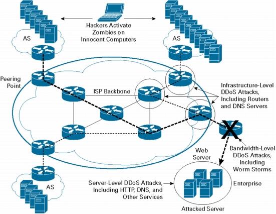 DDoS Protection for Cloud Computing PaaS