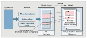 What is Mobile Cloud Computing