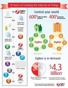 What is ZigBee and How it Works