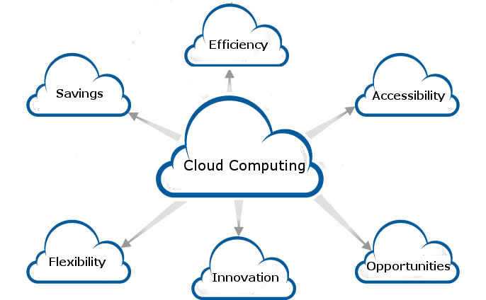 Cloud Computing Layers of Management For Infrastructure