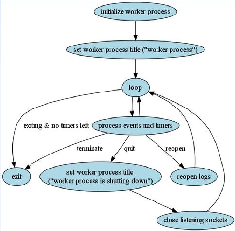 Configure Nginx as a Reverse Proxy for Apache (HP Cloud)