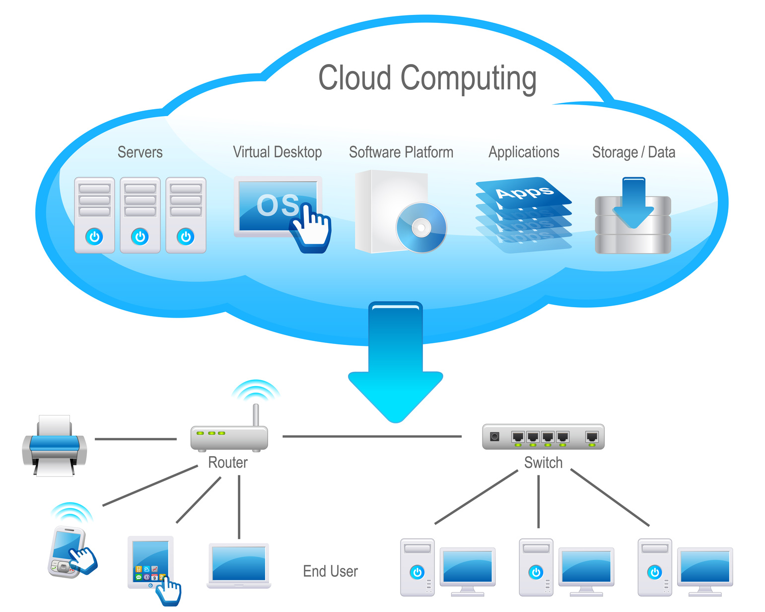 Benefits and Challenges of Virtualization in the Cloud