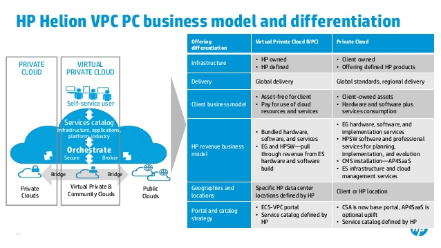 HP Public Cloud Rightly Moved To HP Enterprise Cloud