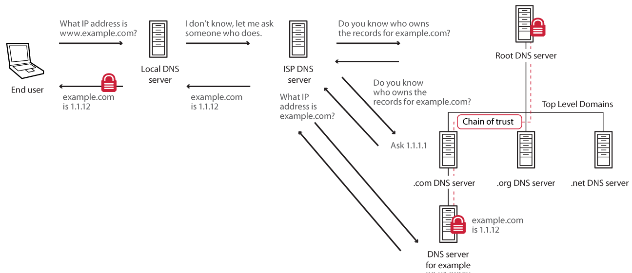 How to Enable DNSSEC With Dyn For Higher Security
