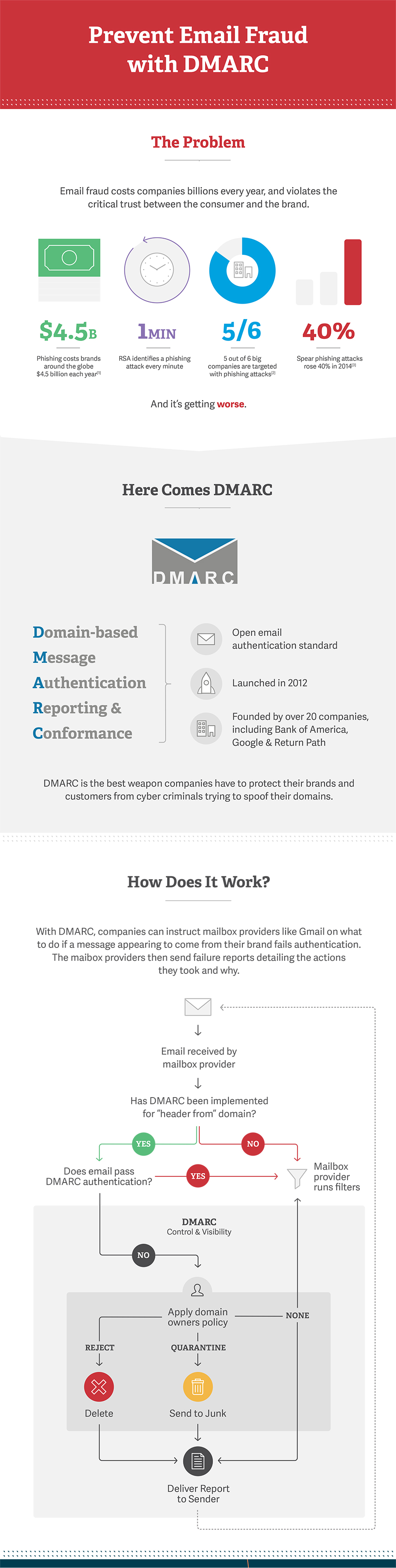 How-to-Add-DMARC,-DKIM,-SFP-to-Avoid-Email-Spoofing